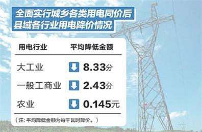 河南实行城乡各类用电同价全省县域经济每年可减少电费支出近三十五亿元
