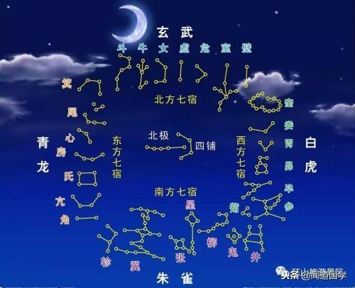 二十八星宿像法归类